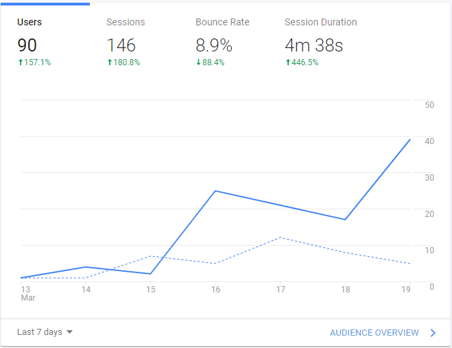 Local-SEO-NYC-Content-Strategy-Results-nyc-local-SEO-Company-1