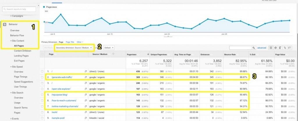 digital-marketing-and-coronavirus-behavior-all-pages-google-analytics