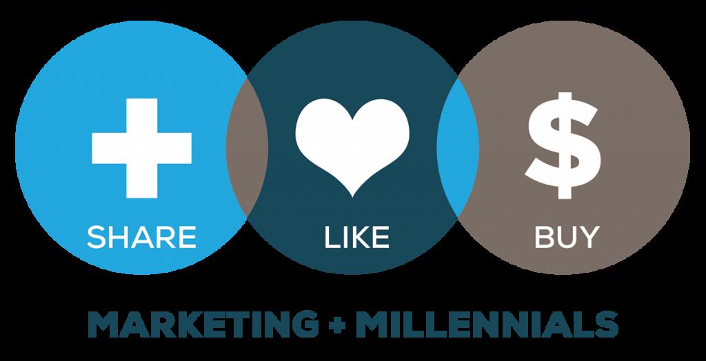 millennial-marketing-tips-2020